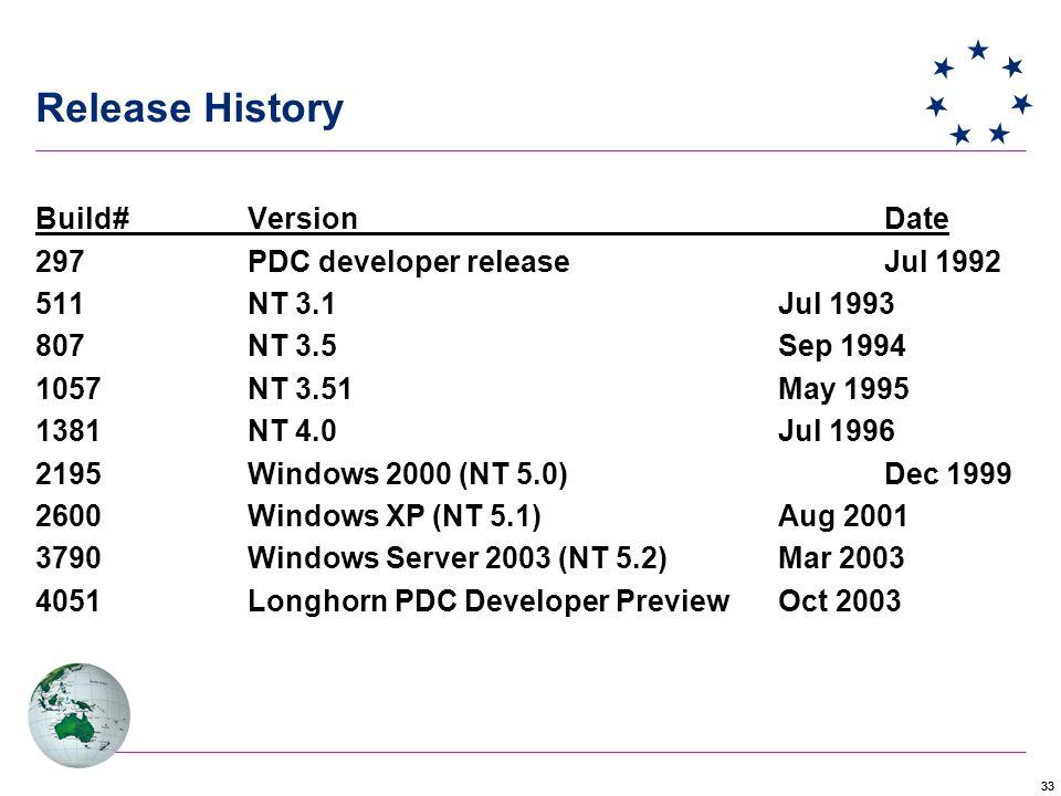 33 Build#VersionDate 297PDC developer releaseJul 1992 511NT 3.1Jul 1993 807NT 3.5Sep 1994 1057NT 3.51May 1995 1381NT 4.0Jul 1996 2195Windows 2000 (NT 5.0)Dec 1999 2600Windows XP (NT 5.1)Aug 2001 3790Windows Server 2003 (NT 5.2)Mar 2003 4051Longhorn PDC Developer PreviewOct 2003 Release History