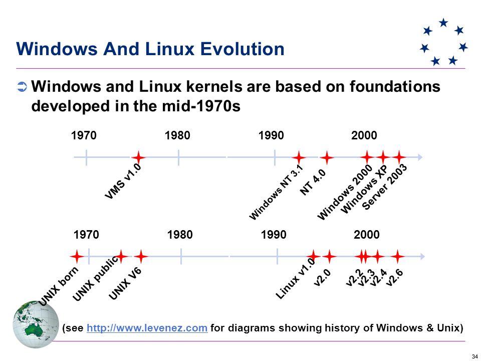 34 1970198019902000 VMS v1.0 Windows NT 3.1 NT 4.0 Windows 2000 Windows XP Server 2003 1970198019902000 UNIX born UNIX public UNIX V6 Linux v1.0 v2.0 v2.2v2.3v2.4 v2.6 (see http://www.levenez.com for diagrams showing history of Windows & Unix)http://www.levenez.com Windows And Linux Evolution  Windows and Linux kernels are based on foundations developed in the mid-1970s