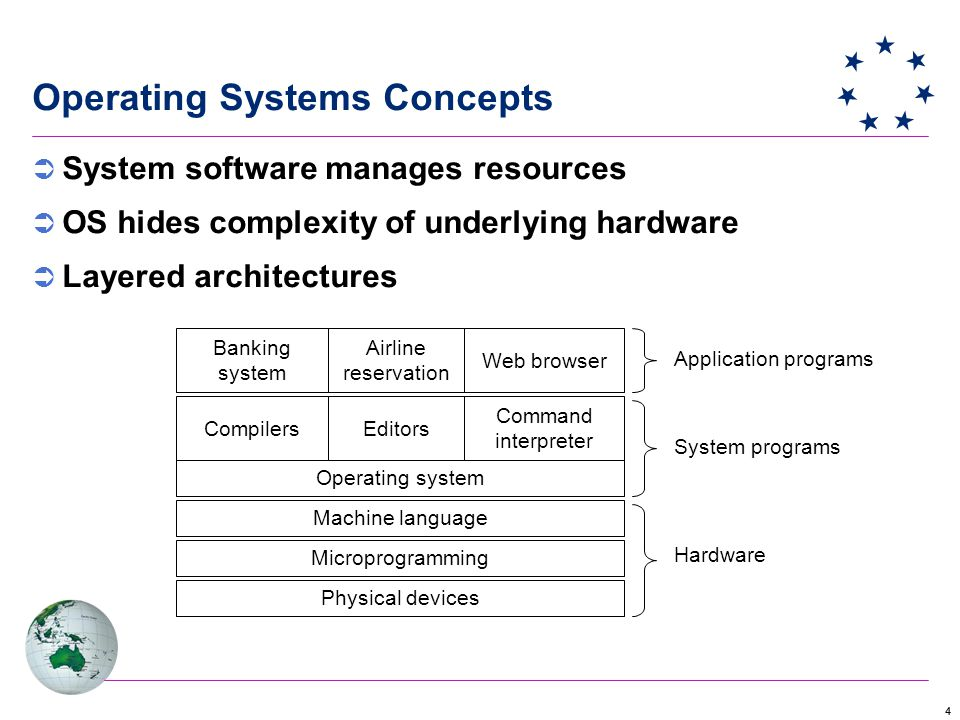 44 Operating Systems Concepts  System software manages resources  OS hides complexity of underlying hardware  Layered architectures Physical devices Microprogramming Machine language Operating system CompilersEditors Command interpreter Banking system Airline reservation Web browser Application programs Hardware System programs