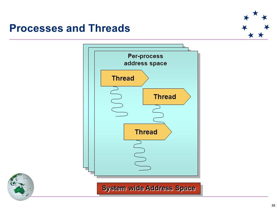 55 System wide Address Space Per-process address space Per-process address space Thread Processes and Threads