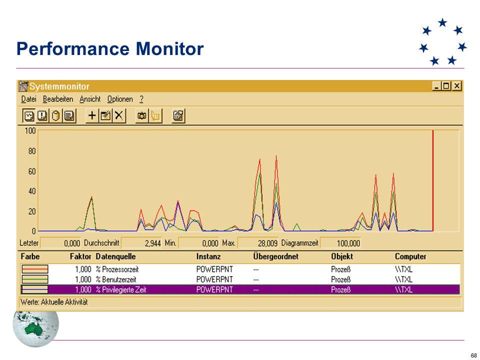 68 Performance Monitor