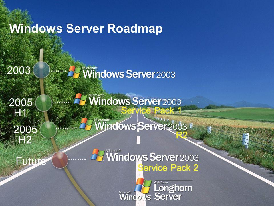 Service Pack 1 2003 2005 H1 R2 Service Pack 2 Future 2005 H2 Windows Server Roadmap