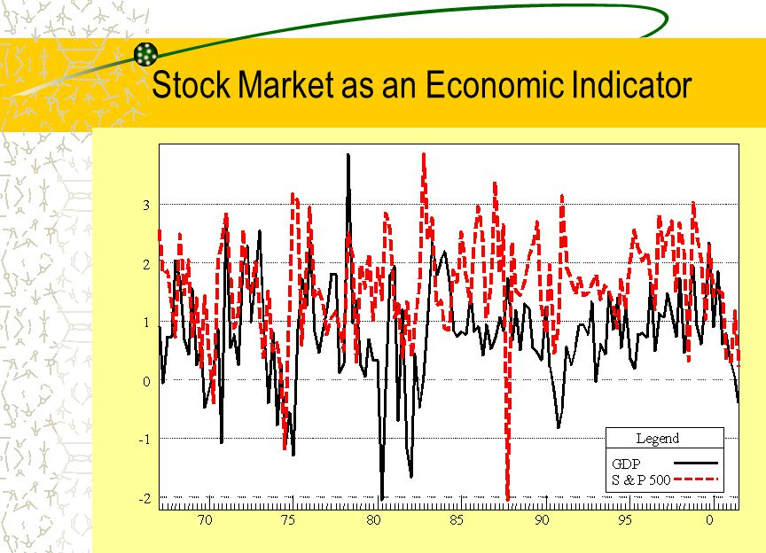 Stock Market as an Economic Indicator