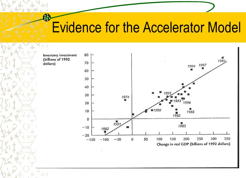 Evidence for the Accelerator Model