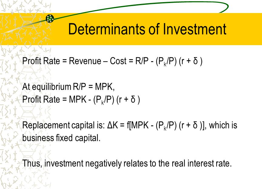 Determinants of Investment Profit Rate = Revenue – Cost = R/P - (P k /P) (r + δ ) At equilibrium R/P = MPK, Profit Rate = MPK - (P k /P) (r + δ ) Replacement capital is: ΔK = f[MPK - (P k /P) (r + δ )], which is business fixed capital.