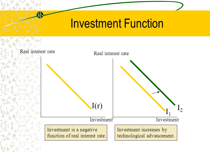 Investment Function Investment Real interest rate Investment I(r) I1I1 I2I2 Investment is a negative function of real interest rate.