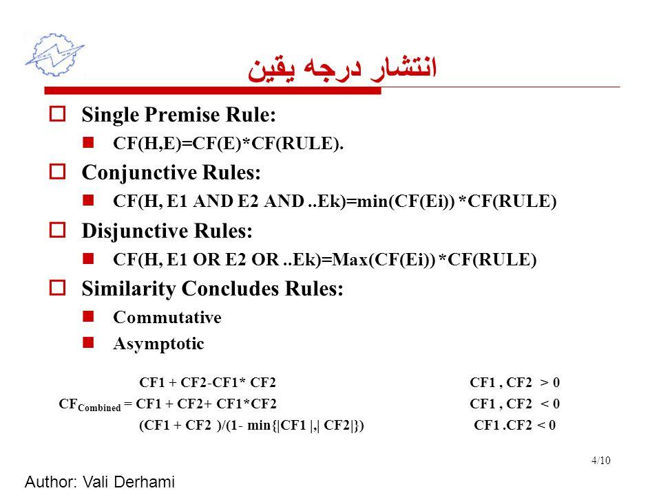 Author: Vali Derhami 4/10 انتشار درجه يقين  Single Premise Rule: CF(H,E)=CF(E)*CF(RULE).