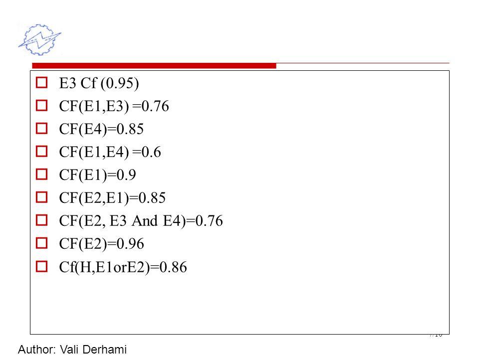 Author: Vali Derhami 7/10  E3 Cf (0.95)  CF(E1,E3) =0.76  CF(E4)=0.85  CF(E1,E4) =0.6  CF(E1)=0.9  CF(E2,E1)=0.85  CF(E2, E3 And E4)=0.76  CF(E2)=0.96  Cf(H,E1orE2)=0.86