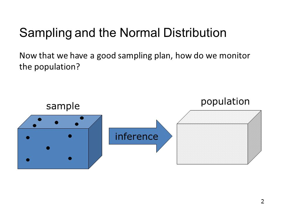 2 Sampling and the Normal Distribution inference population sample Now that we have a good sampling plan, how do we monitor the population