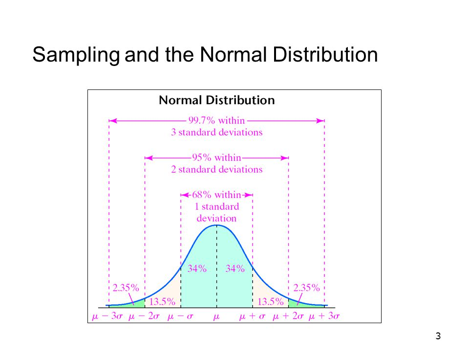What do you conclude about the equality of the variability of the distributions.