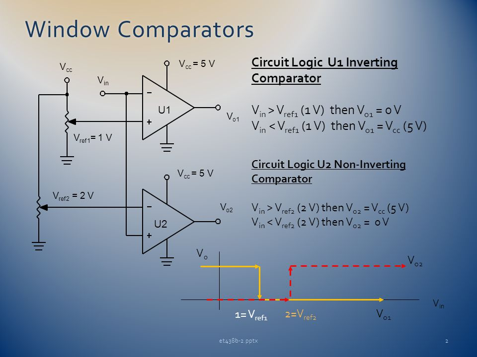 Window ComparatorsWindow Comparators 2et438b-2.pptx V cc = 5 V V o1 V o2 V in V cc V ref1 = 1 V V ref2 = 2 V U1 U2 V cc = 5 V Circuit Logic U1 Inverting Comparator V in > V ref1 (1 V) then V o1 = 0 V V in < V ref1 (1 V) then V o1 = V cc (5 V) Circuit Logic U2 Non-Inverting Comparator V in > V ref2 (2 V) then V o2 = V cc (5 V) V in < V ref2 (2 V) then V o2 = 0 V V in V0V0 V o2 V o1 1= V ref1 2=V ref2
