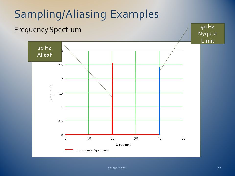Sampling/Aliasing ExamplesSampling/Aliasing Examples et438b-2.pptx37 Frequency Spectrum 01020304050 0 0.5 1 1.5 2 2.5 3 Frequency Spectrum Frequency Amplitude 40 Hz Nyquist Limit 20 Hz Alias f