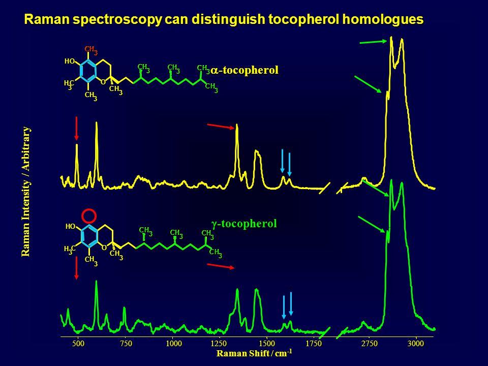Raman Intensity / Arbitrary 750500100012501750300027501500 Raman Shift / cm -1  -tocopherol 3 C H 3 C HOHO CH 3 CH 3 CH 3 CH 3 CH 3 CH 3 CH 3 CH 3CH3  -tocopherol CH3 CH 3 CH 3 OH O CH 3 CH 3 CH 3 CH 3 CH 3CH3 Raman spectroscopy can distinguish tocopherol homologues CH 3CH3 CH 3 CH 3