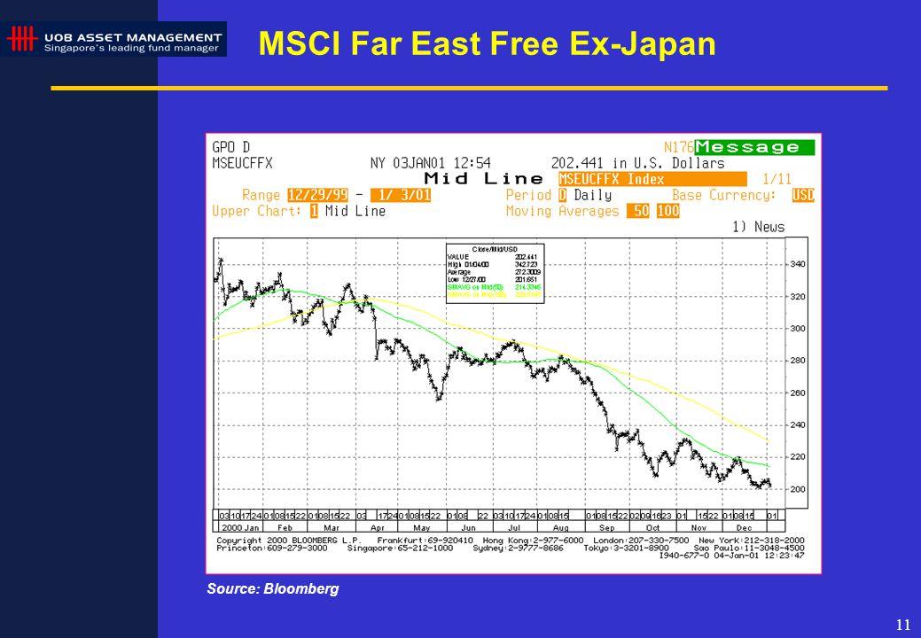 11 MSCI Far East Free Ex-Japan Source: Bloomberg