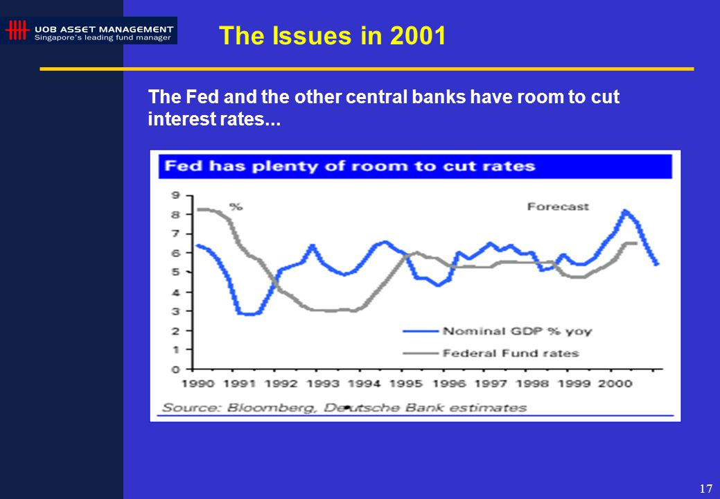 17 The Issues in 2001 The Fed and the other central banks have room to cut interest rates...