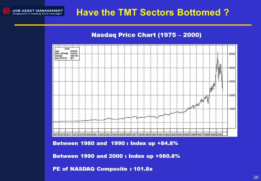 20 Nasdaq Price Chart (1975 – 2000) Between 1980 and 1990 : Index up +84.8% Between 1990 and 2000 : Index up +560.8% PE of NASDAQ Composite : 101.8x Have the TMT Sectors Bottomed ?