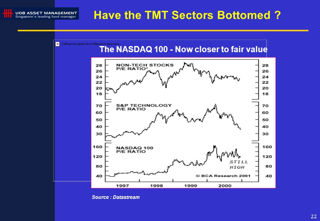 22 The NASDAQ 100 - Now closer to fair value Source : Datastream Have the TMT Sectors Bottomed ?