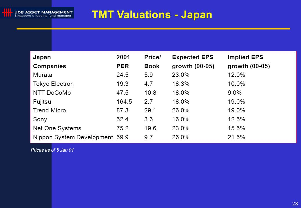28 TMT Valuations - Japan Japan2001Price/Expected EPSImplied EPS Companies PERBookgrowth (00-05)growth (00-05) Murata24.55.923.0%12.0% Tokyo Electron19.34.718.3%10.0% NTT DoCoMo47.510.818.0%9.0% Fujitsu164.52.718.0%19.0% Trend Micro87.329.126.0%19.0% Sony52.43.616.0%12.5% Net One Systems75.219.623.0%15.5% Nippon System Development 59.99.726.0%21.5% Prices as of 5 Jan 01