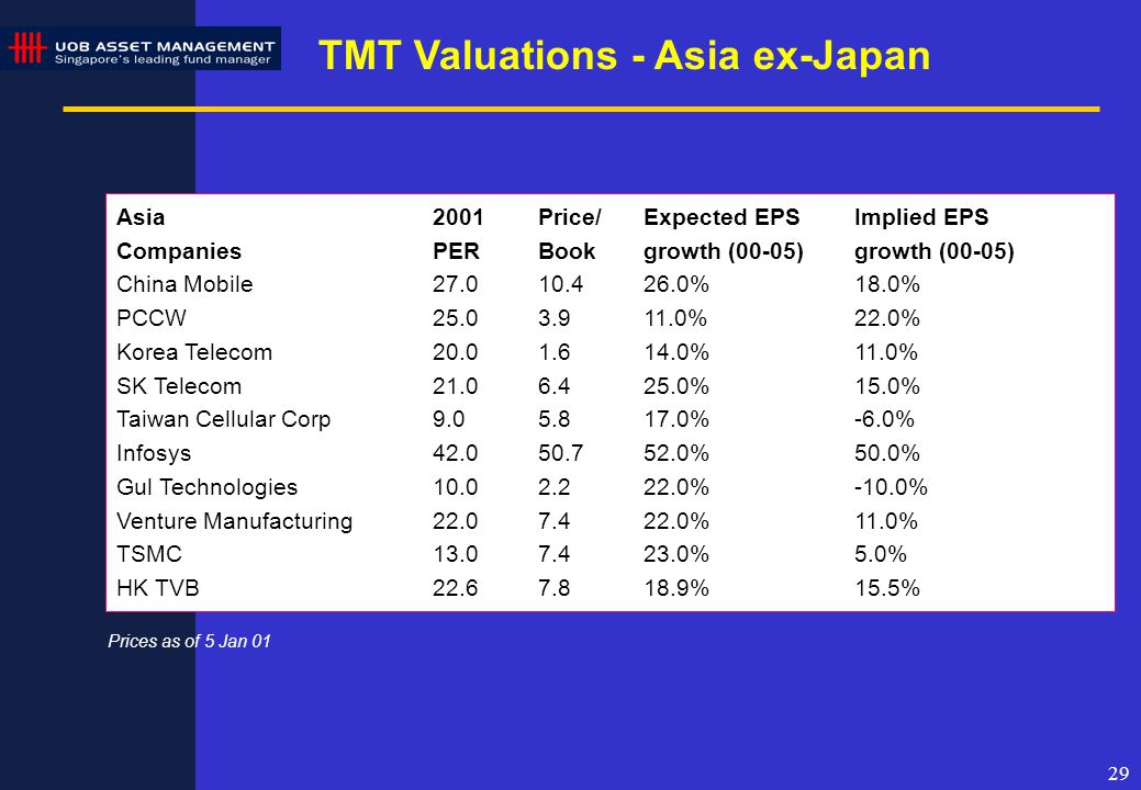 29 TMT Valuations - Asia ex-Japan Prices as of 5 Jan 01 Asia2001Price/Expected EPSImplied EPS Companies PERBookgrowth (00-05)growth (00-05) China Mobile27.010.426.0%18.0% PCCW25.03.911.0%22.0% Korea Telecom20.01.614.0%11.0% SK Telecom21.06.425.0%15.0% Taiwan Cellular Corp9.05.817.0%-6.0% Infosys42.050.752.0%50.0% Gul Technologies10.02.222.0%-10.0% Venture Manufacturing22.07.422.0%11.0% TSMC13.07.423.0%5.0% HK TVB22.67.818.9%15.5%