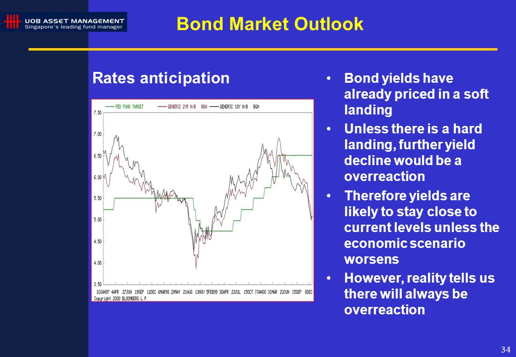 34 Rates anticipation Bond yields have already priced in a soft landing Unless there is a hard landing, further yield decline would be a overreaction Therefore yields are likely to stay close to current levels unless the economic scenario worsens However, reality tells us there will always be overreaction Bond Market Outlook