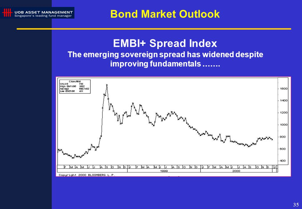 35 EMBI+ Spread Index The emerging sovereign spread has widened despite improving fundamentals …….