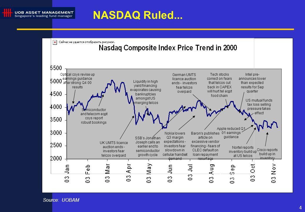 4 NASDAQ Ruled...