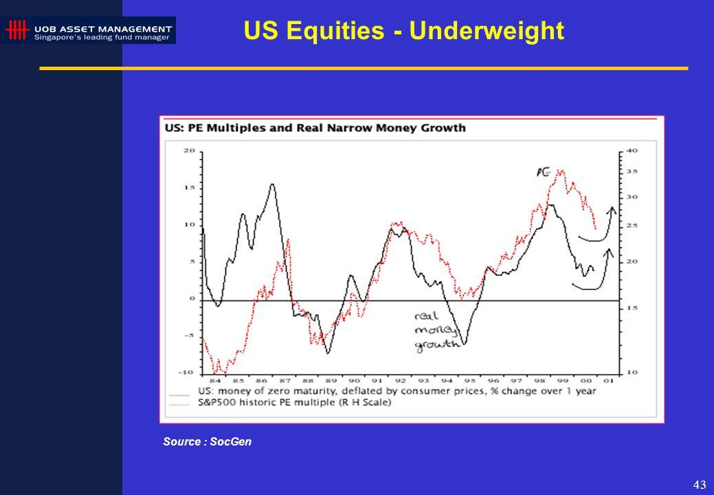 43 US Equities - Underweight Source : SocGen