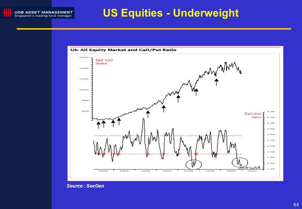 44 US Equities - Underweight Source : SocGen