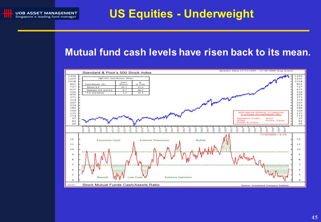 45 Mutual fund cash levels have risen back to its mean. US Equities - Underweight