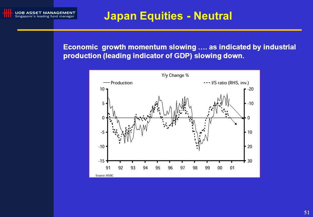 51 Japan Equities - Neutral Economic growth momentum slowing ….