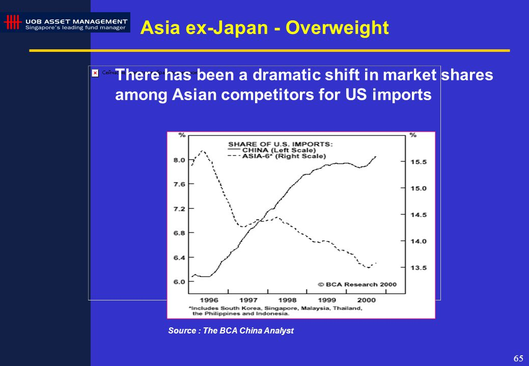 65 There has been a dramatic shift in market shares among Asian competitors for US imports Source : The BCA China Analyst Asia ex-Japan - Overweight