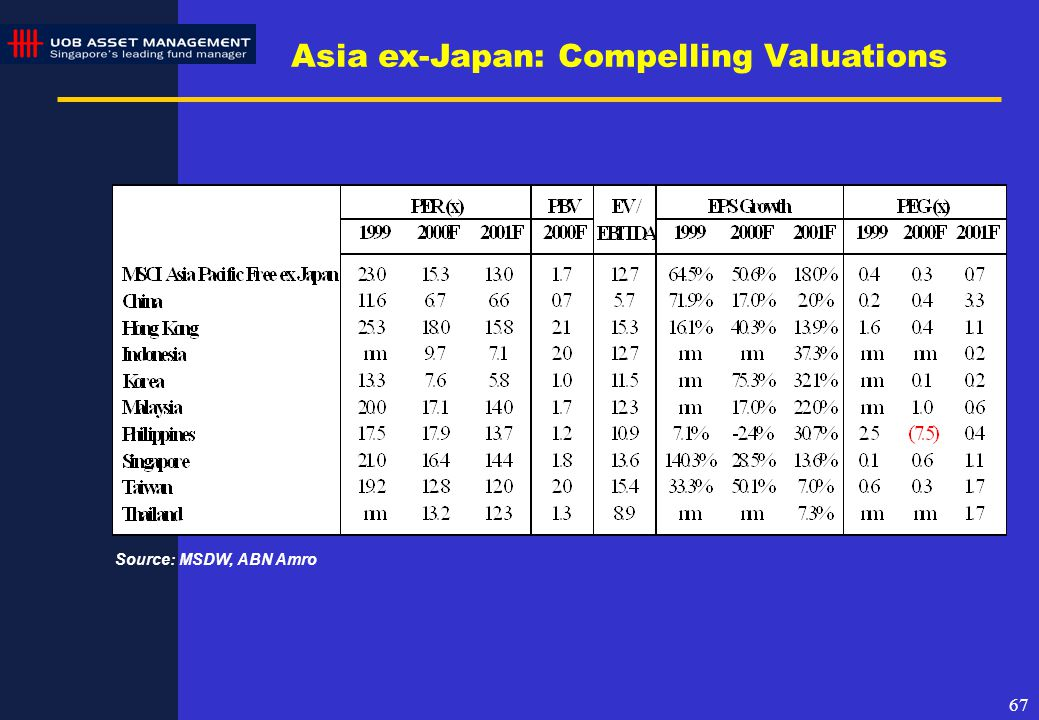 67 Source: MSDW, ABN Amro Asia ex-Japan: Compelling Valuations