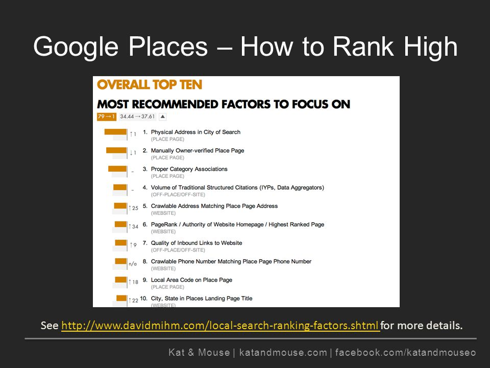 Kat & Mouse | katandmouse.com | facebook.com/katandmouseo Google Places – How to Rank High See http://www.davidmihm.com/local-search-ranking-factors.shtml for more details.http://www.davidmihm.com/local-search-ranking-factors.shtml