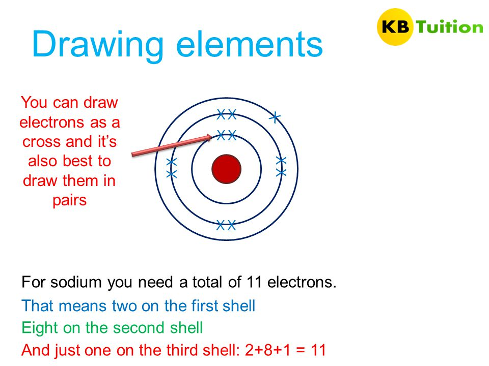 Drawing elements For sodium you need a total of 11 electrons. That means two on the first shell Eight on the second shell And just one on the third sh