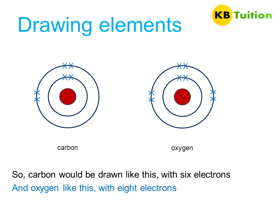 Drawing elements So, carbon would be drawn like this, with six electrons And oxygen like this, with eight electrons X X XX XX carbon X X XX X X XX oxy