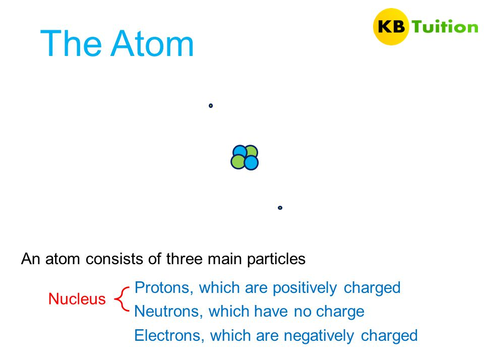 The Atom An atom consists of three main particles Protons, which are positively charged Neutrons, which have no charge Electrons, which are negatively