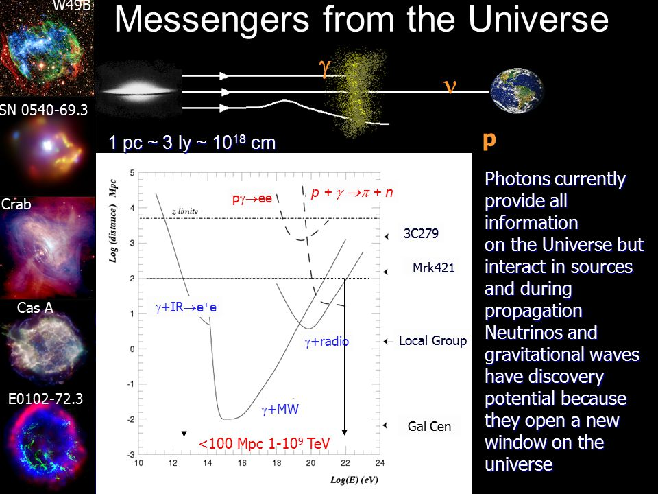 Teresa Montaruli, 5 - 7 Apr. 2005 Astronomy with particles straight line propagation to point back to sources Photons: reprocessed in sources and abso