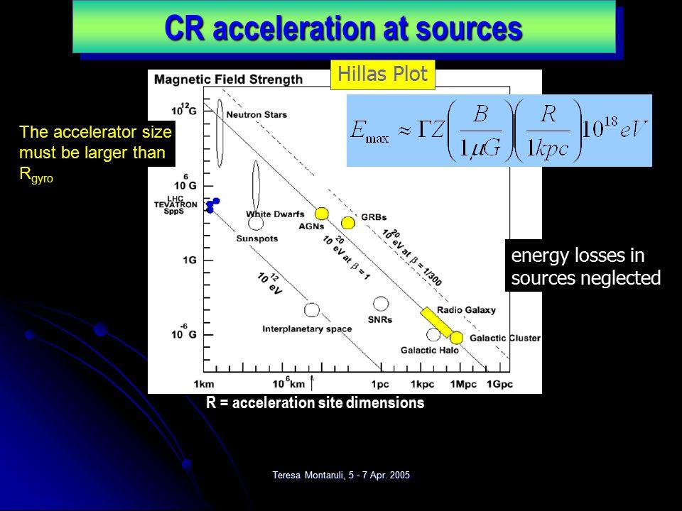 Teresa Montaruli, 5 - 7 Apr. 2005 ~E -3.1 ~E -2.7 After T. Gaisser, ICHEP02 10 6 eV to ~10 20 eV Balloonssatellites EAS knee Ankle: 1 km -2 century -1