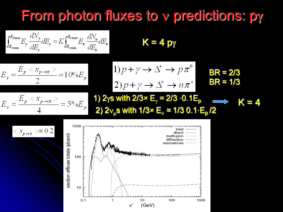 Teresa Montaruli, 5 - 7 Apr. 2005 From photon fluxes to predictions:pp K = 1 pp 2 photons with 2  and 1 e with Minimum proton energy fixed by thresho