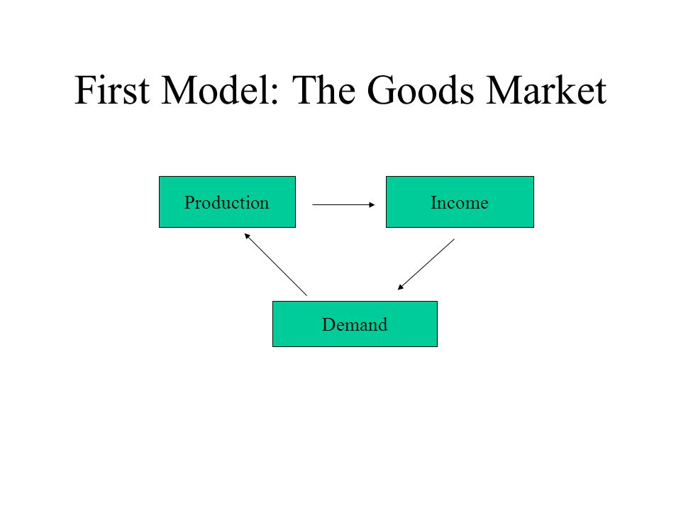 First Model: The Goods Market ProductionIncome Demand