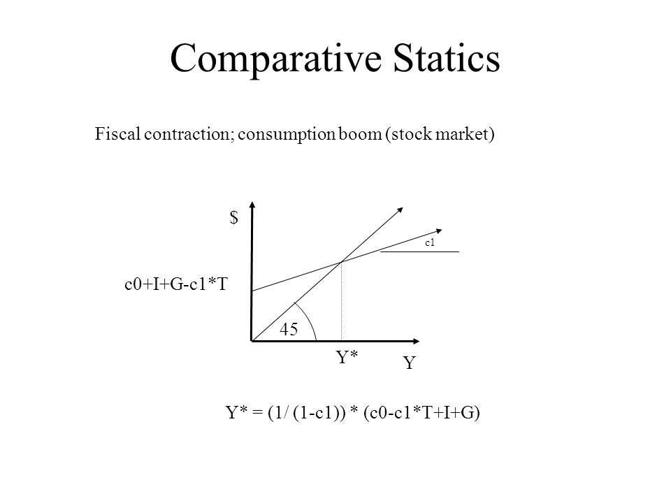Comparative Statics $ Y 45 c0+I+G-c1*T c1 Y* Y* = (1/ (1-c1)) * (c0-c1*T+I+G) Fiscal contraction; consumption boom (stock market)