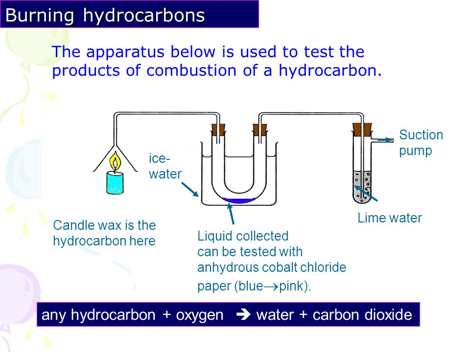 Burning hydrocarbons The apparatus below is used to test the products of combustion of a hydrocarbon.