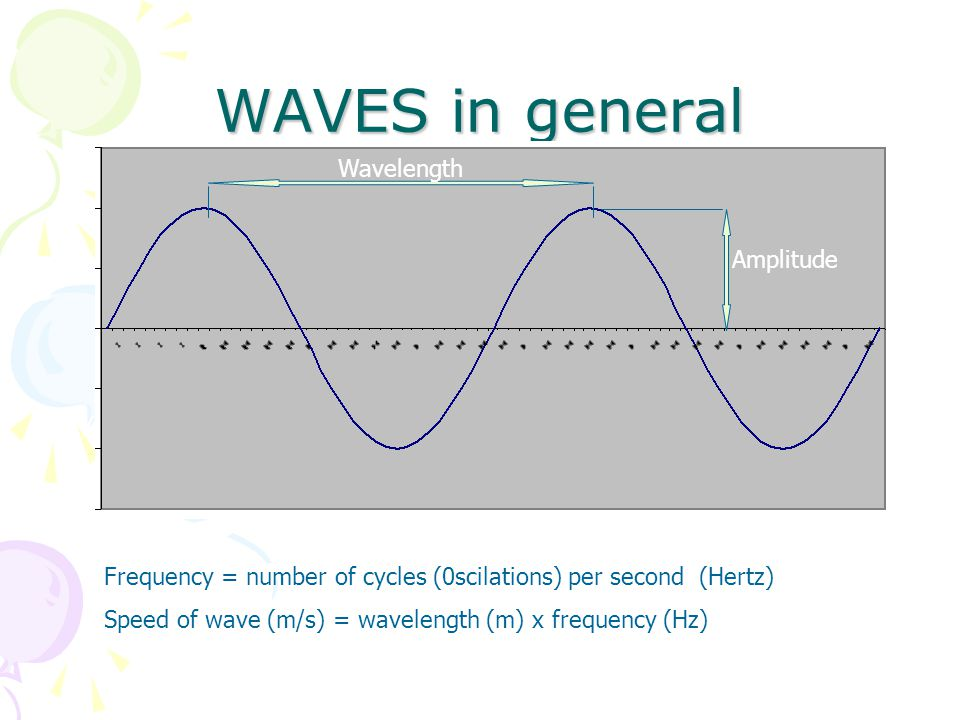 WAVES in general Wavelength Amplitude Frequency = number of cycles (0scilations) per second (Hertz) Speed of wave (m/s) = wavelength (m) x frequency (Hz)