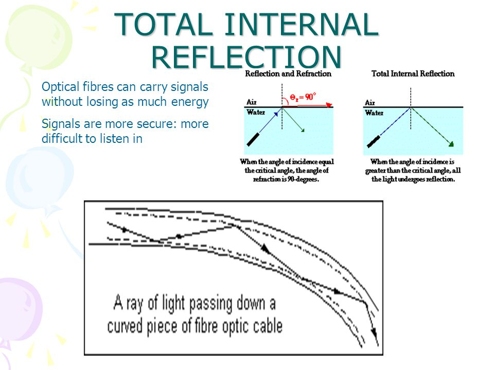 TOTAL INTERNAL REFLECTION Optical fibres can carry signals without losing as much energy Signals are more secure: more difficult to listen in