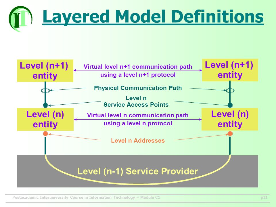 Postacademic Interuniversity Course in Information Technology – Module C1p11 Layered Model Definitions Level (n+1) entity Level (n+1) entity Level (n) entity Level (n) entity Level (n-1) Service Provider Level n Service Access Points Level n Addresses Virtual level n+1 communication path using a level n+1 protocol Virtual level n communication path using a level n protocol Physical Communication Path