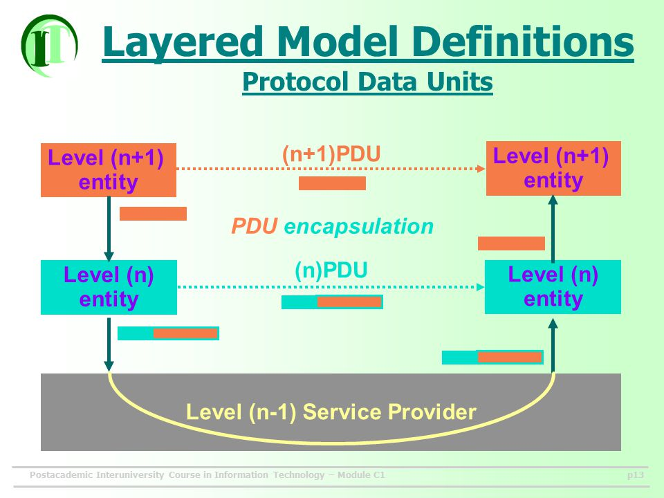 Postacademic Interuniversity Course in Information Technology – Module C1p13 Layered Model Definitions Protocol Data Units Level (n+1) entity Level (n+1) entity Level (n) entity Level (n) entity Level (n-1) Service Provider (n+1)PDU (n)PDU PDU encapsulation