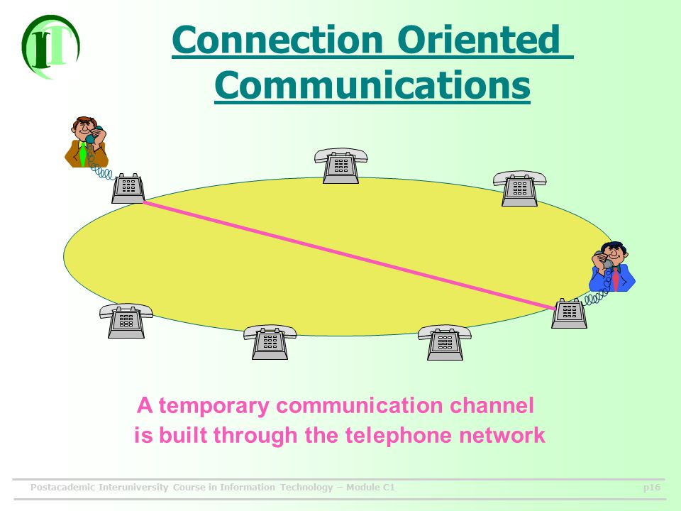 Postacademic Interuniversity Course in Information Technology – Module C1p16 Connection Oriented Communications A temporary communication channel is built through the telephone network
