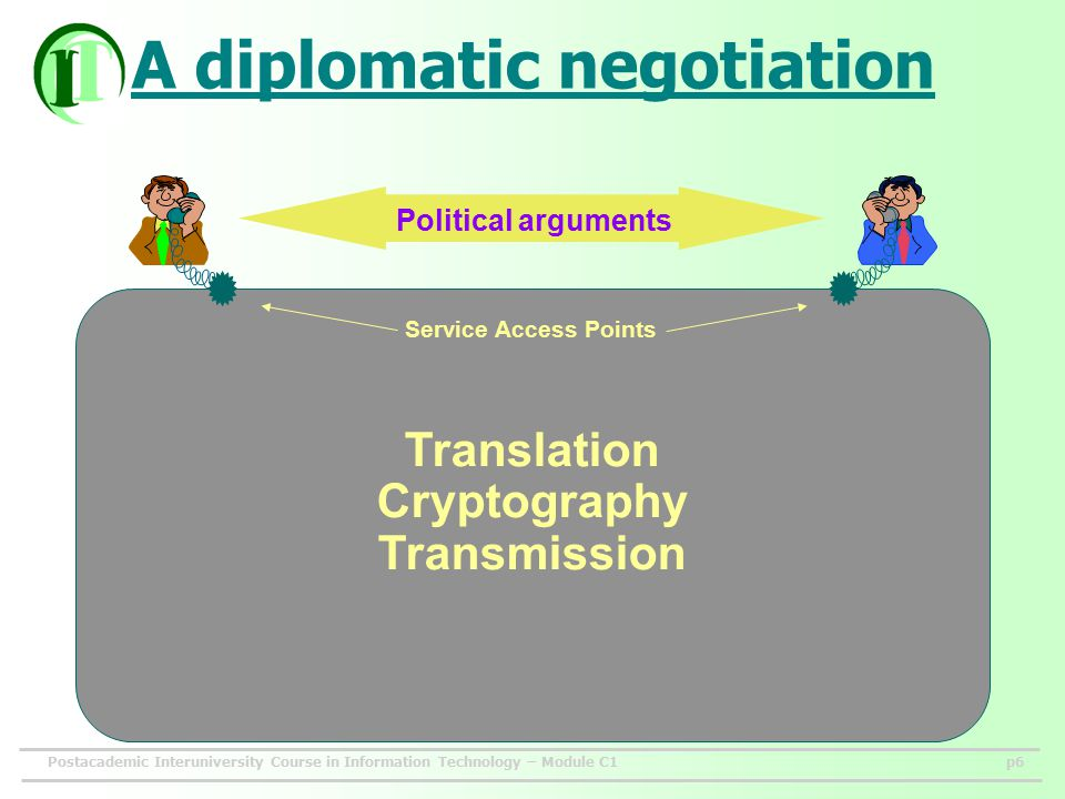 Postacademic Interuniversity Course in Information Technology – Module C1p6 A diplomatic negotiation Translation Cryptography Transmission Service Access Points Political arguments