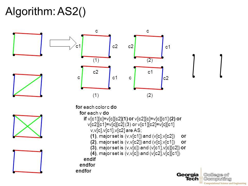 Algorithm: AS2() for each color c do for each v do if v[c1][c]=v[c][c2](1) or v[c2][c]=v[c][c1] (2) or v[c2][c1]=v[c][c2] (3) or v[c1][c2]=v[c][c1] v,