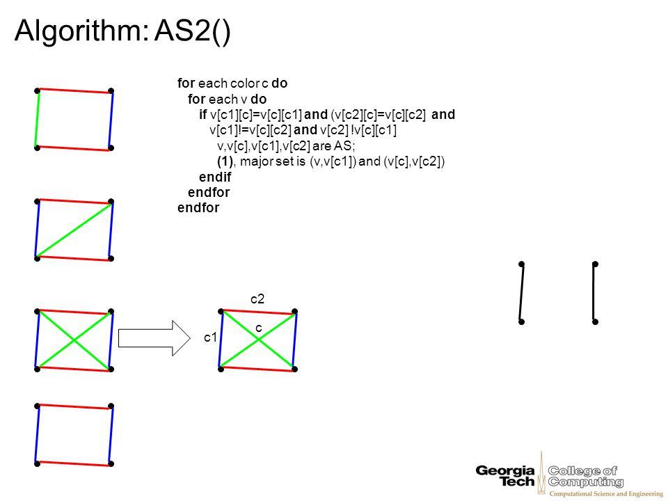 Algorithm: AS2() for each color c do for each v do if v[c1][c]=v[c][c1] and (v[c2][c]=v[c][c2] and v[c1]!=v[c][c2] and v[c2] !v[c][c1] v,v[c],v[c1],v[